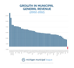 One of the many charts showing how Michigan has disinvested in its cities more than any other state in the state. That tiny red line you see is Michigan.