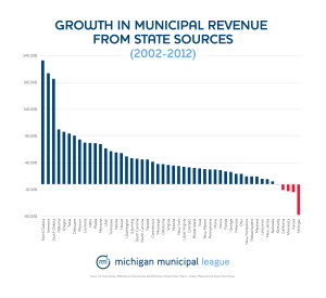 Another chart showing how Michigan has disinvested in its cities more than any other state in the state.